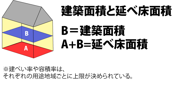 建築物の各階の、壁もしくは柱の中心線で囲まれた部分を計算した面積。建物の各階「床面積」を合計したものが「延床面積」