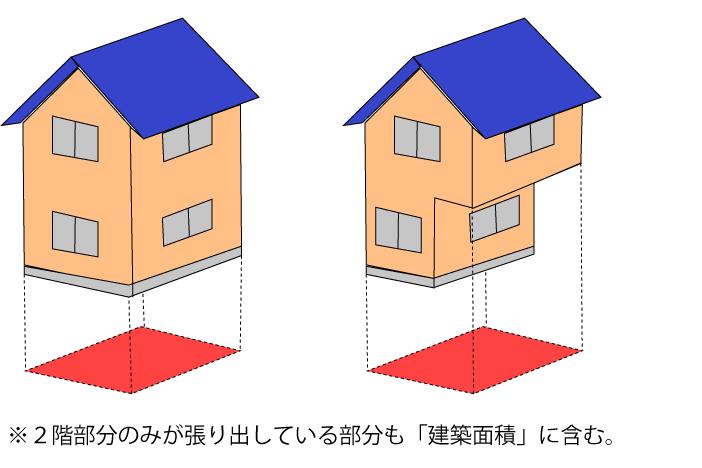 建物を真上から見たときの外周で求めた面積のこと。一般的な住宅では、1階部分の面積がおおむね該当します。ただ、設計によっては2階の面積の方が大きい事があります